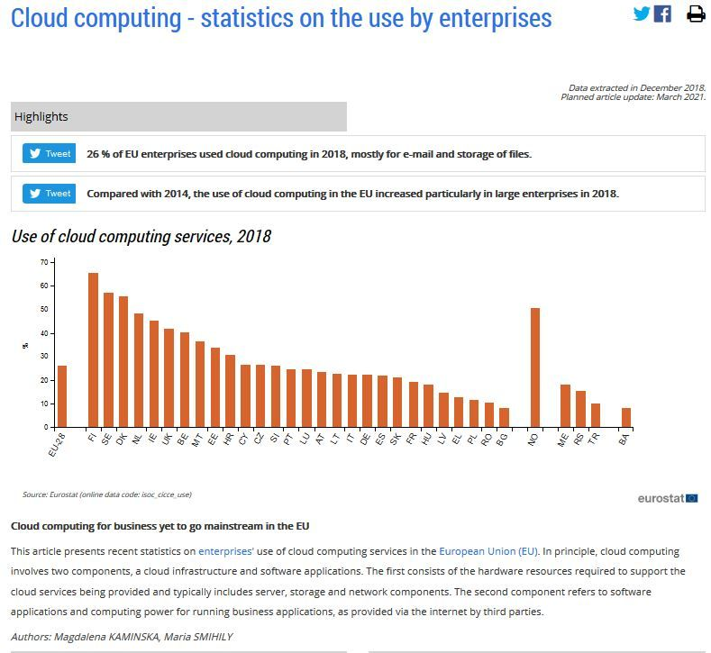Cloud computing - statistics on the use by enterprises